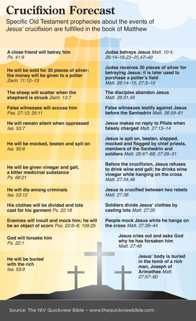 The Quick View Bible » Crucifixion Forecast This graphic works great with the lesson about the Crucifixion found at http://missionbibleclass.org/1b0-new-testament/new-testament-part-1/life-of-christ-late/jesus-is-crucified/