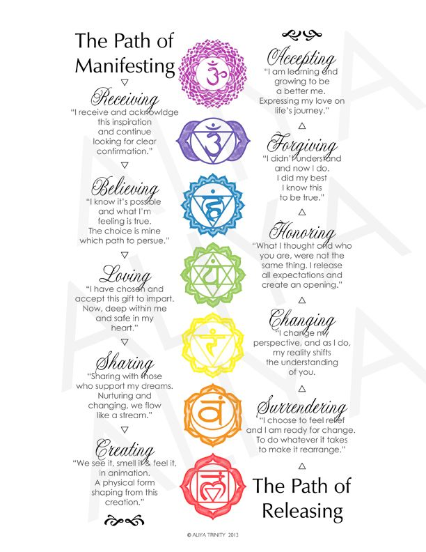 I created this print for use in my chakra classes toshow the steps of manifesting and releasing in relationship to the energy flow of our bodies. It's now available in an archival print to d…