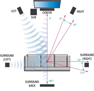 Surround Sound System Speaker Placement Guide - High Def Forum - Your High Definition Community & High Definition Resource
