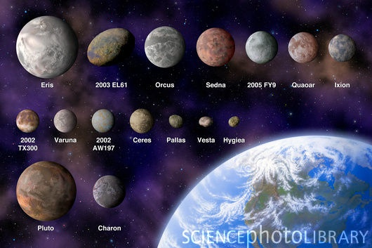 Dwarf planets, Planetoids | Earth, Space Science ...