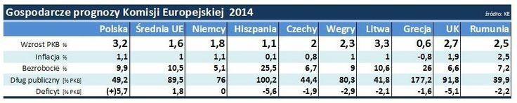 EU Economic Forecasts