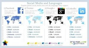 Jumlah Bahasa di  INTERNET dan SOSIAL MEDIA