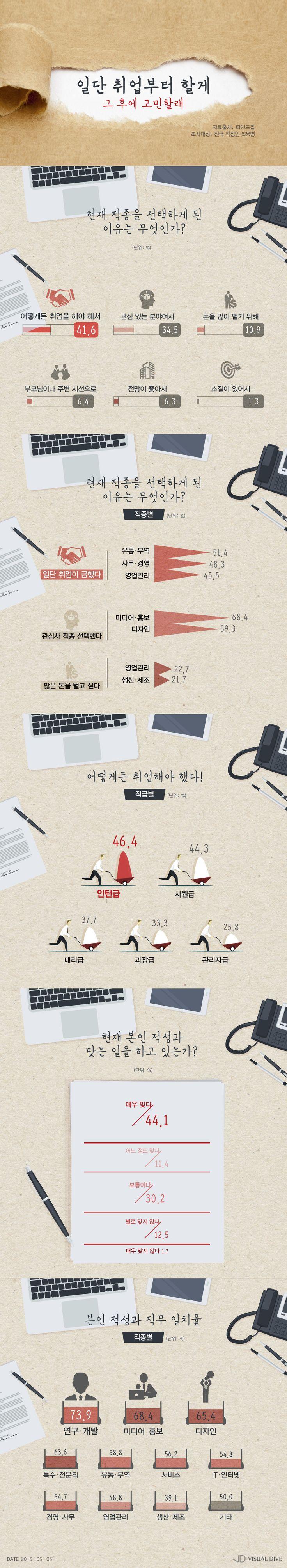 직장인 10명 중 4명, '취업 먼저, 직종고민은 나중' [인포그래픽] #office worker / #Infographic ⓒ 비주얼다이브 무단 복사·전재·재배포 금지