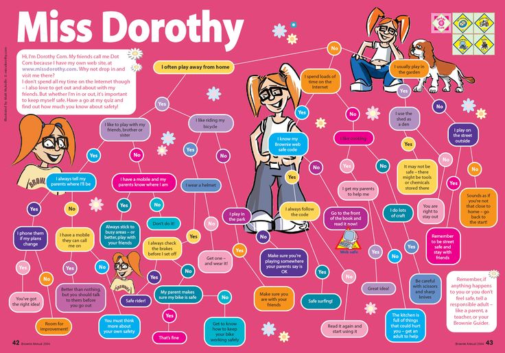 Miss Dorothy - Brownie Dot's Internet Safety Quiz