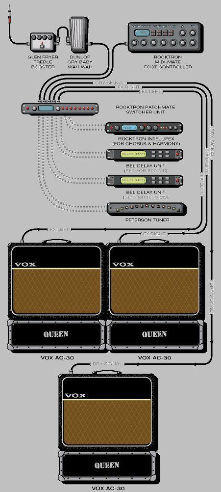 Brian May Guitar Rig : 232 best images about guitarist 39 s rigs on pinterest brian may joe satriani and ozzy osbourne ~ Vivirlamusica.com Haus und Dekorationen