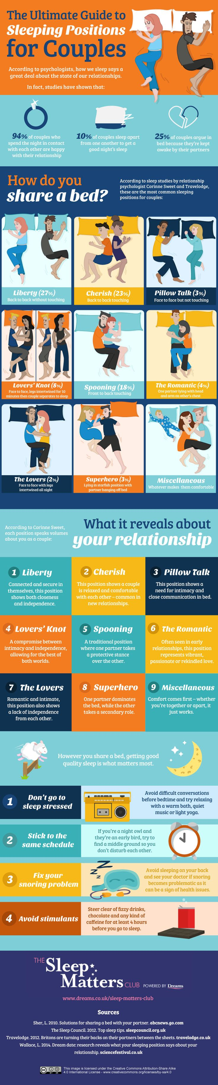 The Ultimate Guide to Sleeping Positions for Couples #infographic | My husband and I: 1. Spooning 2. The Romantic 3. The Lovers