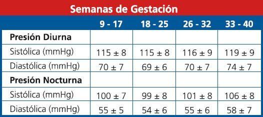 Valores normales de tensión arterial según la edad