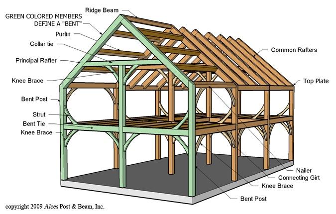 basic frame construction
