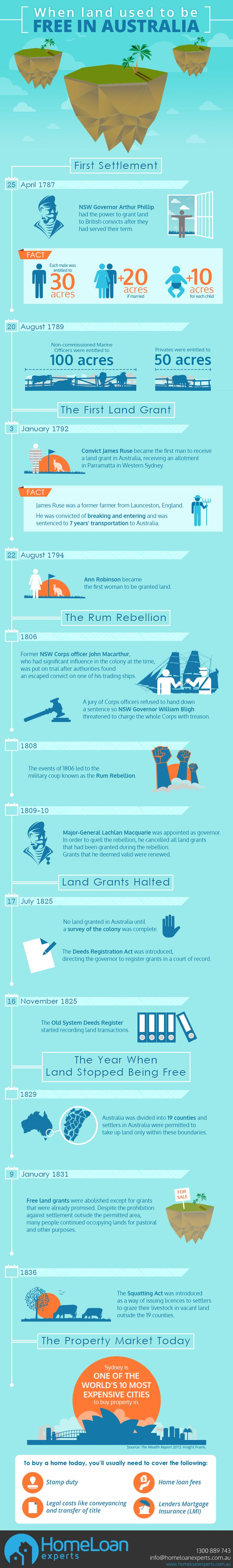Fact: In 1787, Australians were given acres of land for free by the government.  Read more about the time when land used to be free in #Australia https://www.homeloanexperts.com.au/history-land-grants-australia/