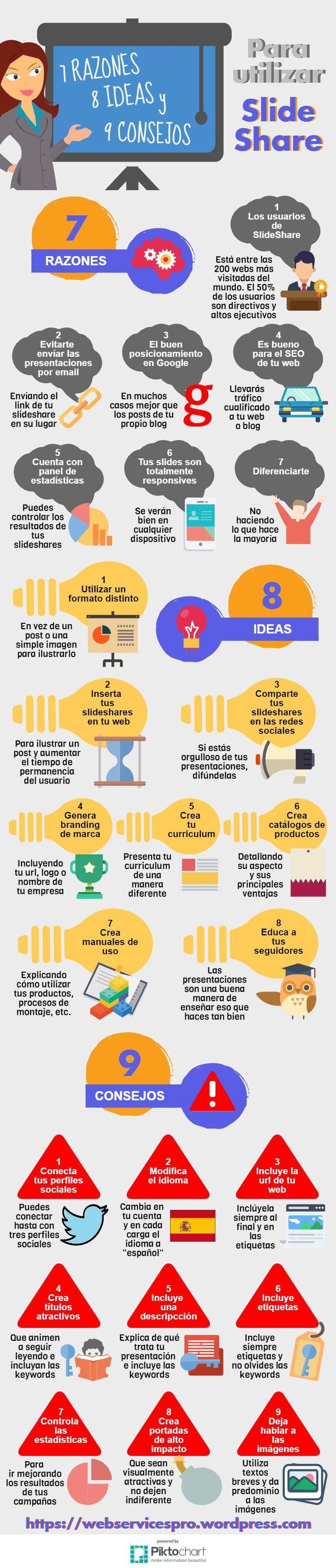 En este post te contamos cómo funciona SlideShare y te damos siete razones, ocho ideas y nueve consejos para utlizar SlideShare en tu estrategia de contenidos generando branding para tu marca y mej… #SlideShare #SocialMedia #Infografía