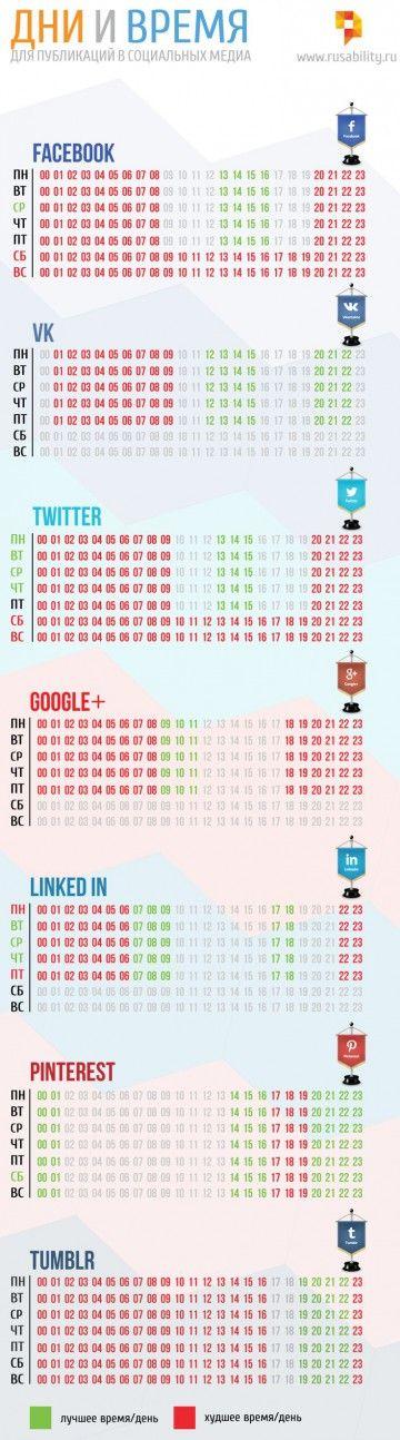 социальные сети, время публикации, день публикации, вконтакте, фейсбук, твиттер, twitter, google+, linkedin, vk, vkontakte, pinterest, tumblr, лучшее время, активность аудитории