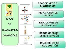 Tipos de reacciones orgánicas