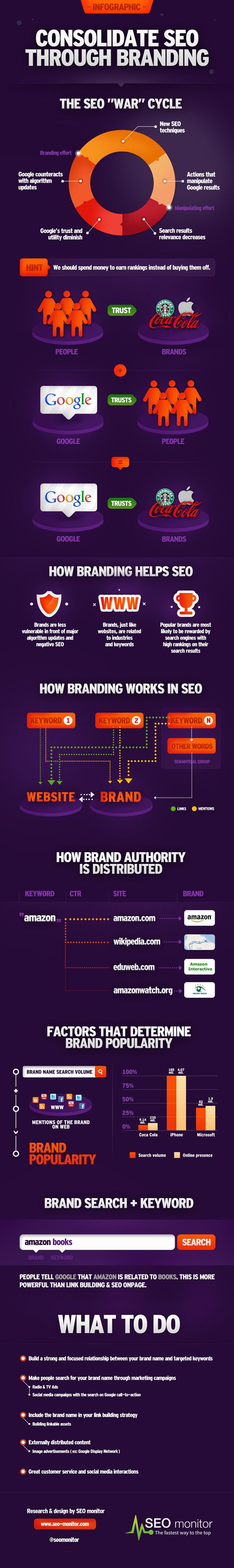 How Branding works in SEO