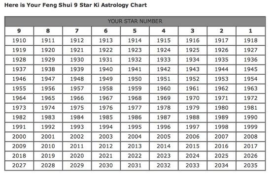 Your 9 star Ki feng shui astrology chart is here