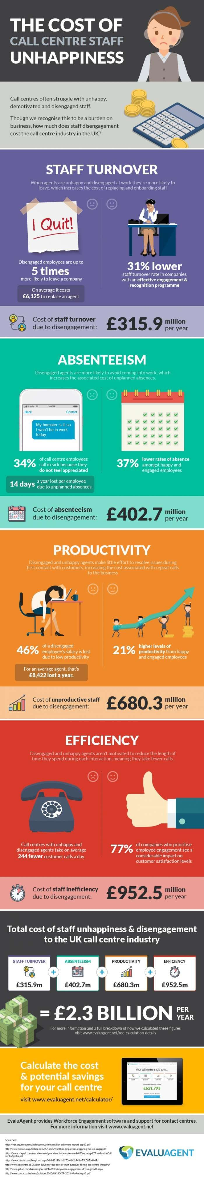 The cost of call centre unhappiness