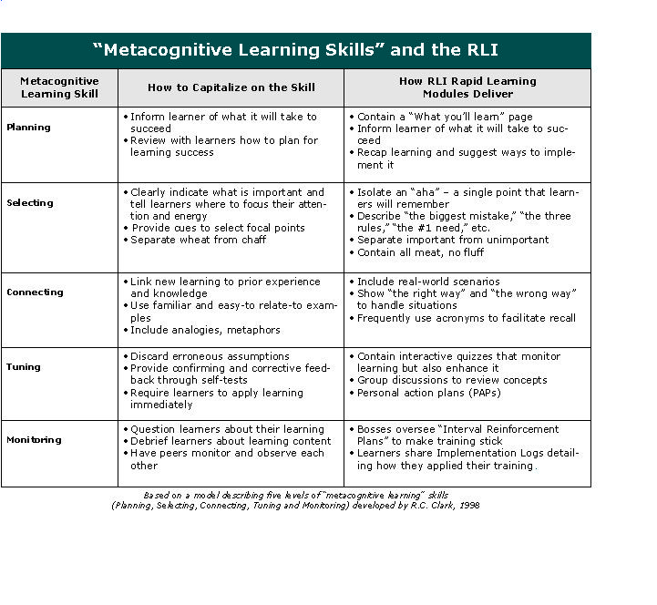 tools for metacognition Investigated how web-based metacognition tools influence student capacity to self-assess their understanding learning in mechanical engineering classroom.