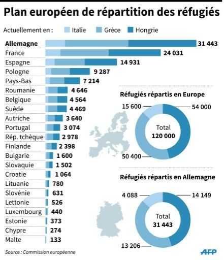 Plan européen de répartition des réfugiés - septembre 2015