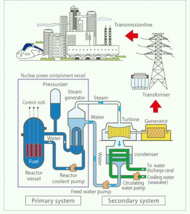 Pin By Vedat Mangroo On Power Plant Power Engineering Electrical Engineering Books Nuclear Engineering