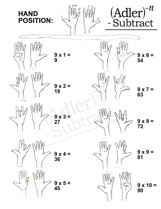 9 times table hand trick education pinterest for Table 6 trick