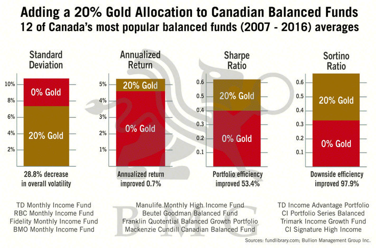 Adding a 20% #gold Allocation to Canadian Balanced Funds