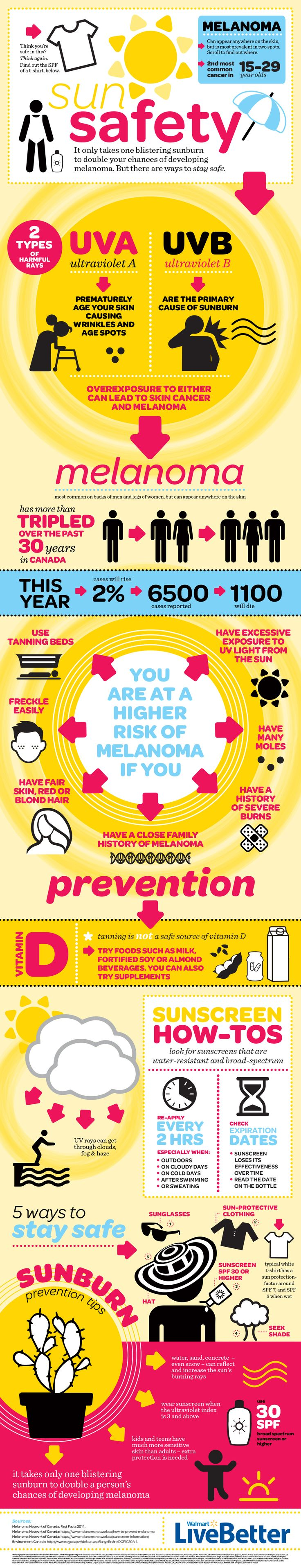 I chose this sun safety infographic because it demonstrated who is most likely to get skin cancer , preventions and many more.
