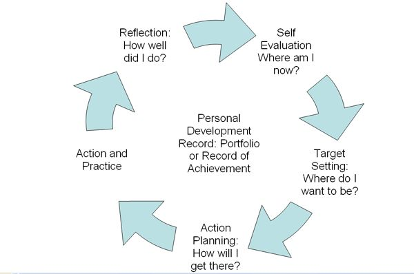 Personal Development Planning #personaldevelopment