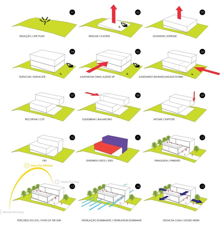 Bromelia House / Urban Recycle Architecture Studio [diagrams] - Pinned By Tyler