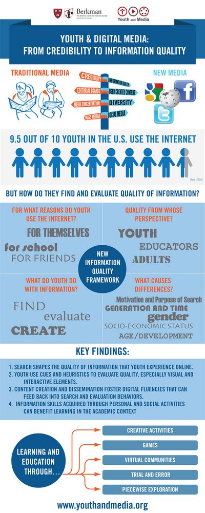 """The Berkman Center for Internet & Society at Harvard University is pleased to share a substantial new report from the Youth and Media project: """"Youth and Digital Media: From Credibility to Information Quality"""" by Urs Gasser, Sandra Cortesi, Momin Malik, & Ashley Lee."""