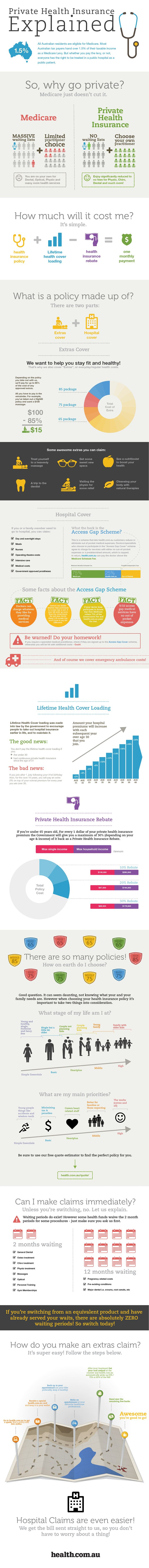 Medicare versus Private Health Insurance