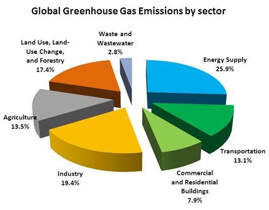 how do human activities influence global warming   Global Greenhouse gas emissions by sector
