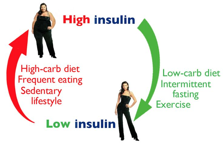 107 best Keto/LCHF & IF - Science & Information images on ...