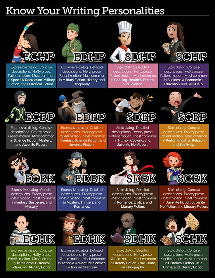 Know Your Writing Personalities.