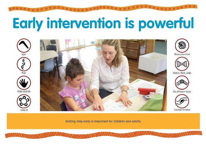 Getting help early is important for children and adults. https://www.kidsmatter.edu.au/sites/default/files/public/KM%20Poster_C4_Early%20intervention_HQ.pdf