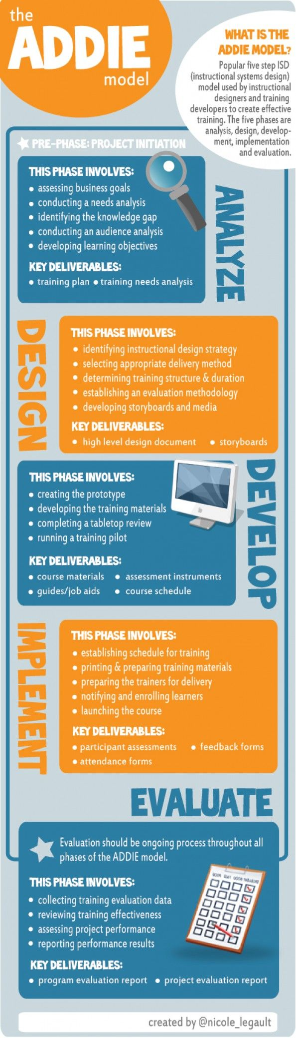 The ADDIE Model: A Visual Representation | The 5 phases & key deliverables of the ADDIE model.