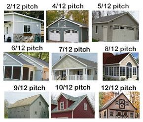 Besides being better looking, a roof with a 4/12 pitch may also be better for shingles than a standard 3/12 pitched roof, if you elect to get a roof with shingles. Below is a chart showing the angle of various roof pitches.