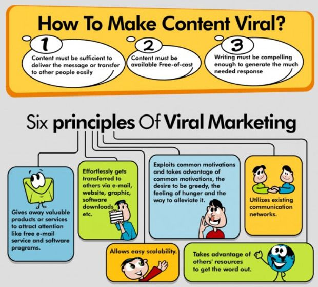 How to make content viral