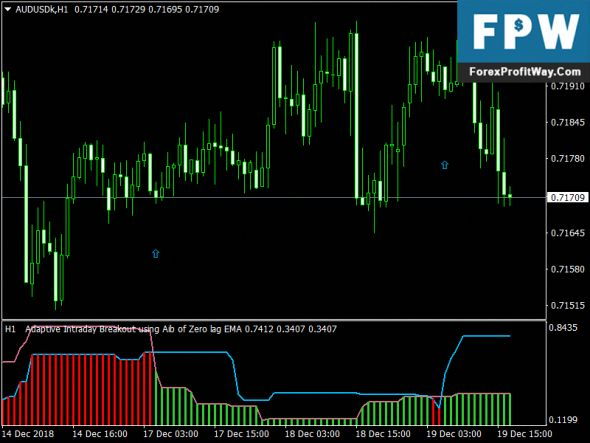Download Adaptive Intraday Breakout Forex Mt4 Indicator Trading