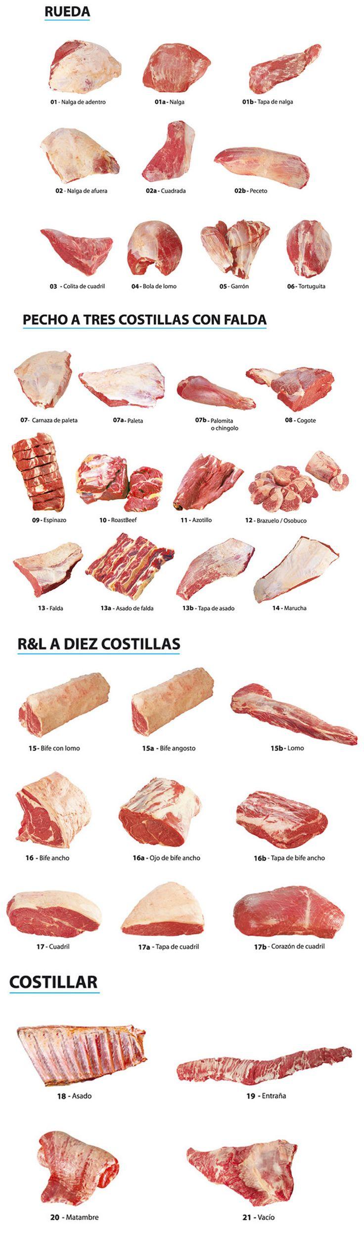 Cortes de Carne Vacunos de Argentina. En Locos X la Parrilla podrás conocer en detalle todos los cortes de carne vacunos de argentina y comer en tus asados.