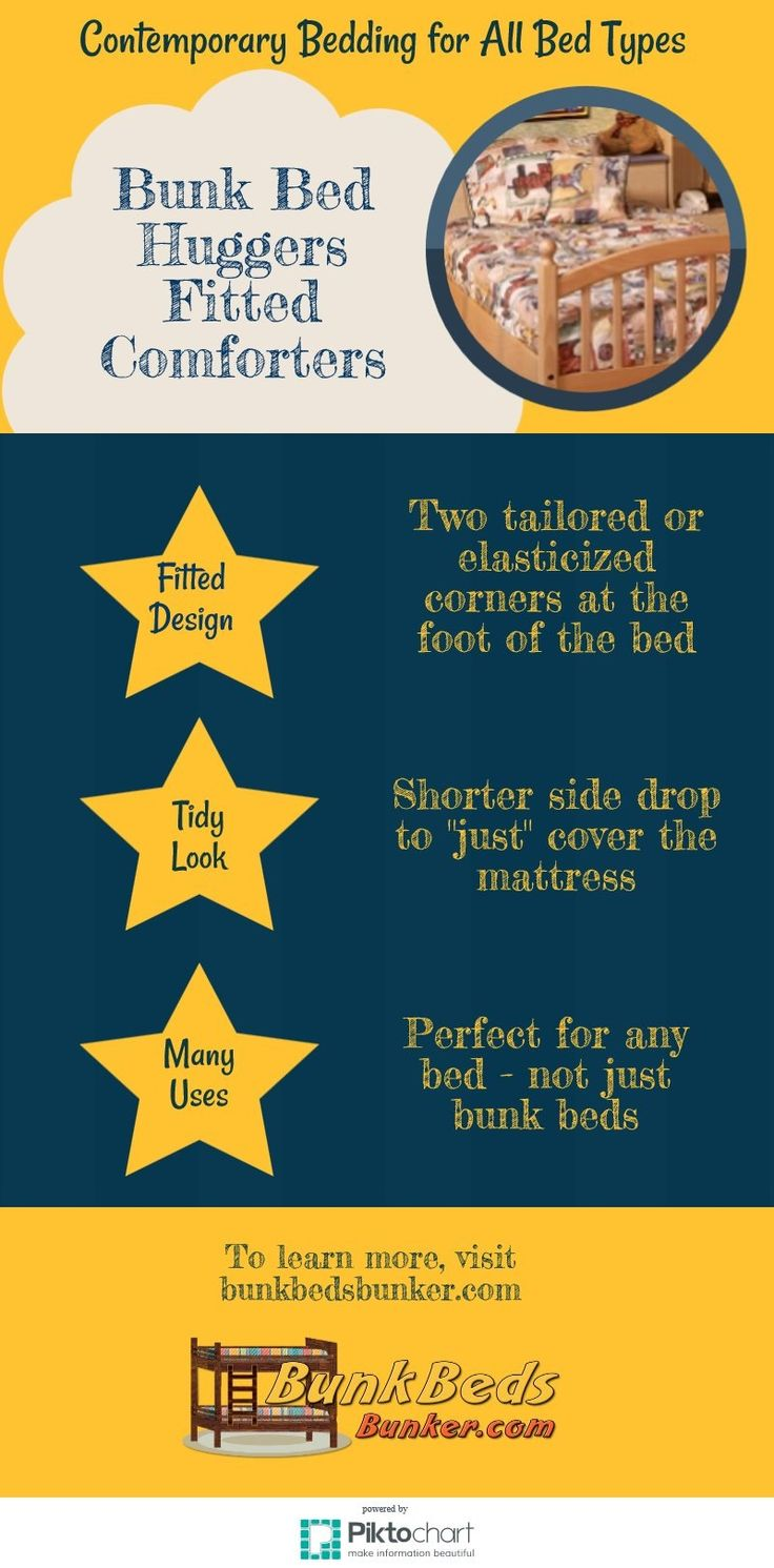 Do you know what bunk bed huggers are?  They are just one kind of specialty bedding for bunks, lofts, or hard to make beds. This inforgraphic gives a simple explanation of bunk bed huggers.