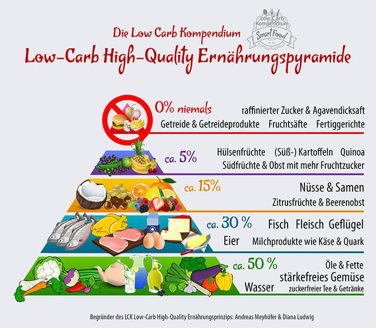 Die LCK Low-Carb High-Quality Pyramide