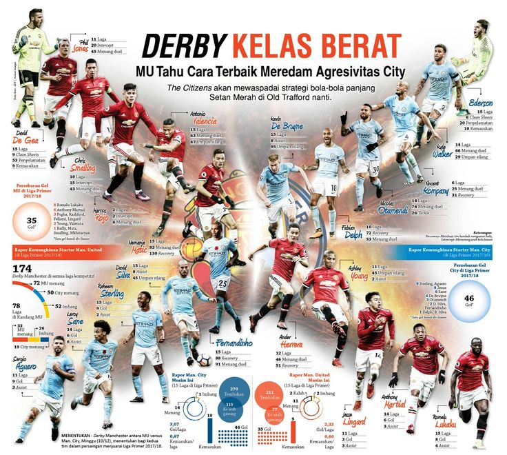 Derby MU vs City