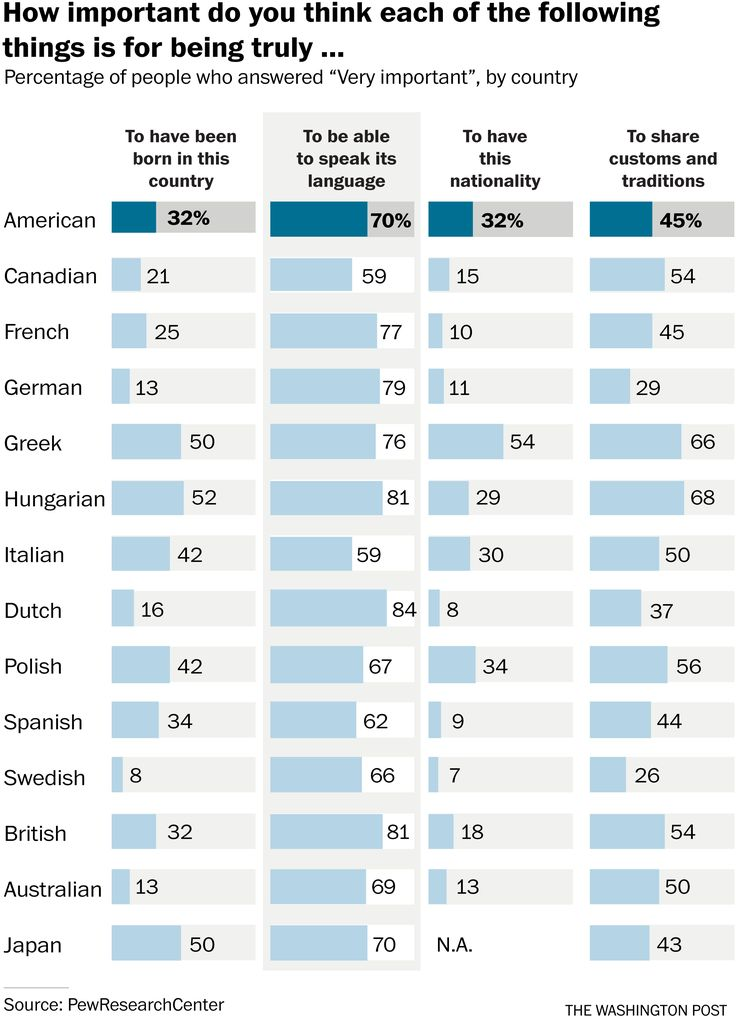 How do people define their national identity? By speaking the language, study says