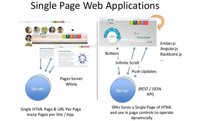 #Single Page Web Applications #good work experience #easy navigation #focuses on quality #chances for increased Google ranking #http://www.anarsolutions.com/benefits-single-page-websites