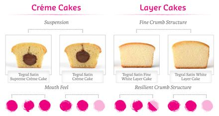 Image result for layered cakes