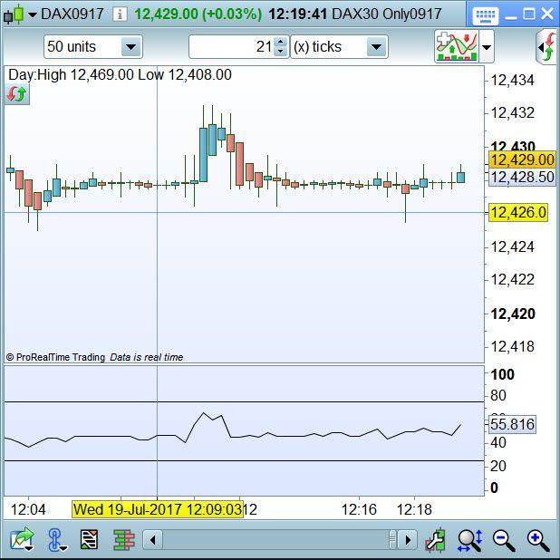 la courbe 21 T sur le dax plata plate plate https://www.andlil.com/forum/day-trading-et-scalping-du-mercredi-19-juillet-2017-t17231-300.html#p660472 Attention à la volatilité ! lol