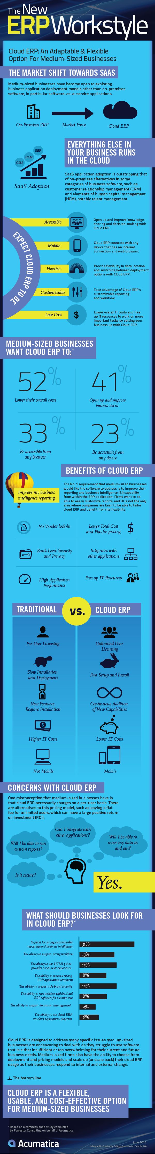 The New ERP Workstyle #erp http://horizon2technologies.com.au/products/business-financial-management-software