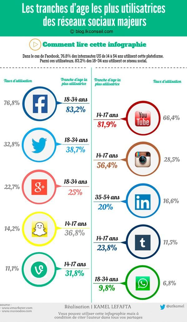 Infographie : Les tranches d'age les + utilisatrices des 10 plateformes majeures de #Socialmedia !