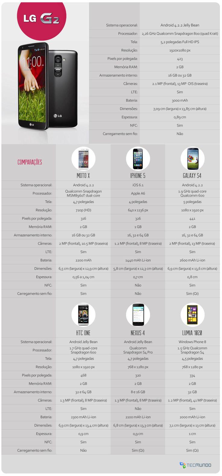 Infográfico - Comparativo: LG G2 x HTC One x Galaxy S4 x iPhone 5 x Moto X x Lumia 1020