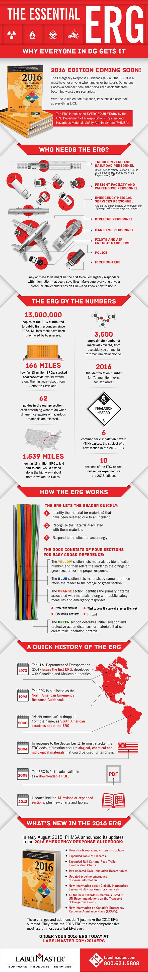 Why is the Emergency Response Guide essential for first responders, truck drivers, train crews, and chemical plant operators? Because it protects the public when hazmat transport accidents occur. This infographic explains why the 2016 ERG is the most essential ever.