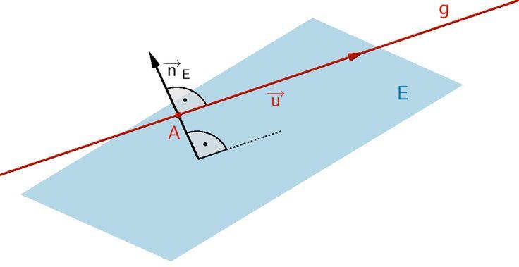 Gerade g verläuft (echt) parallel zur Ebene E